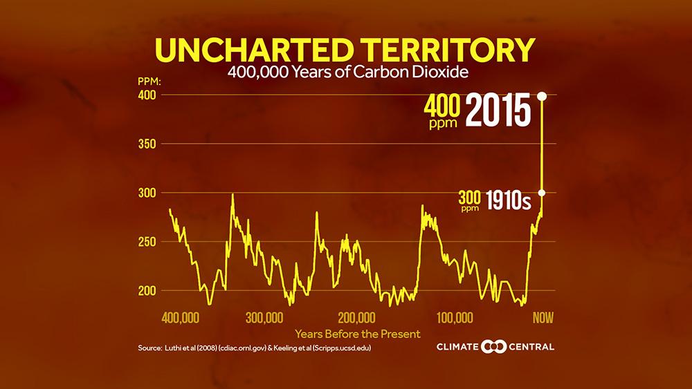 400 kyr CO2