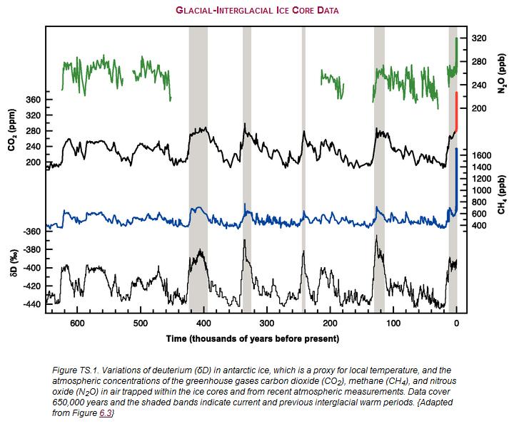 CO2 Ice Core Data