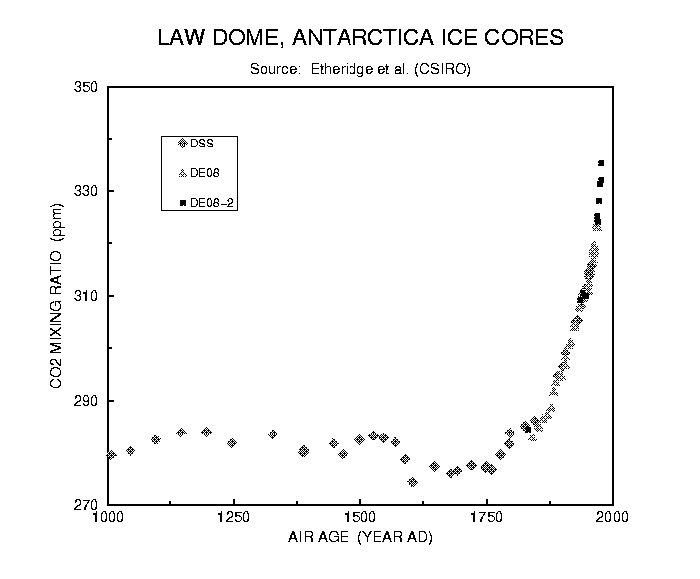 Atmosférický CO2 - 1,000 Year Ice Core Graph