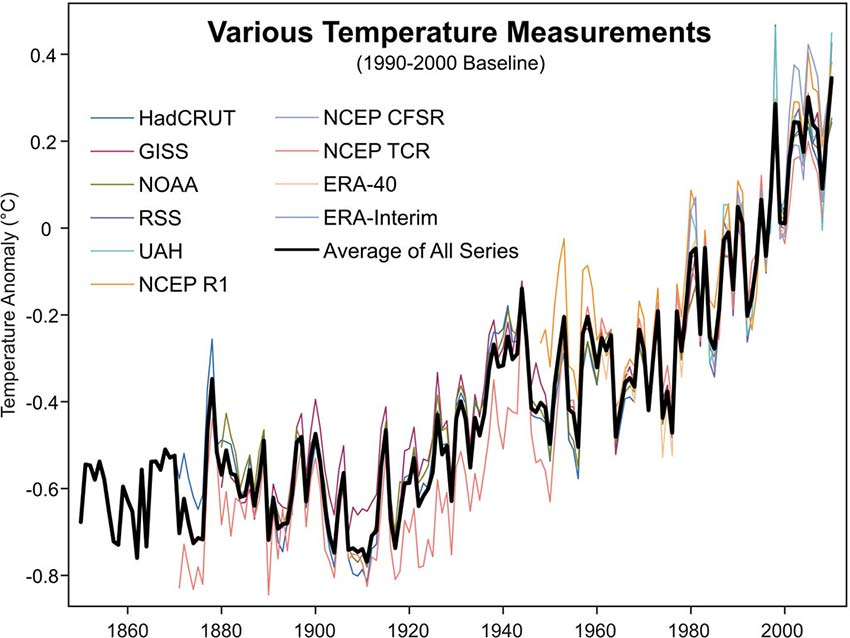 10 Temperature Records That Tell The Same Story