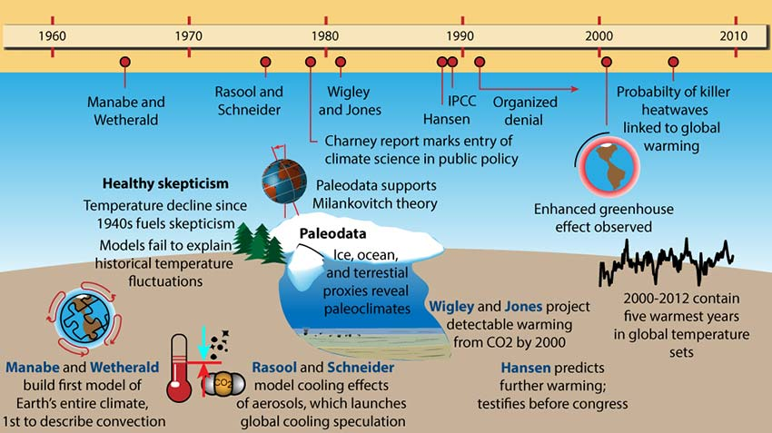 Climate Science Geschiedenis | 1966 - 2012 | Manabe to Present Day