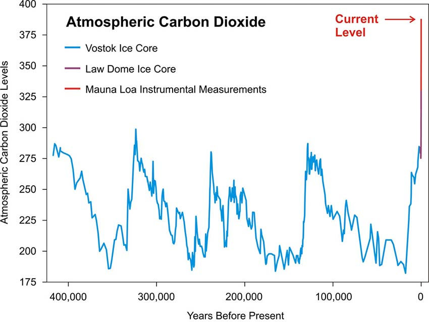 450,000 jaar | Atmosferiese CO2 | Ice Core + instrument Records