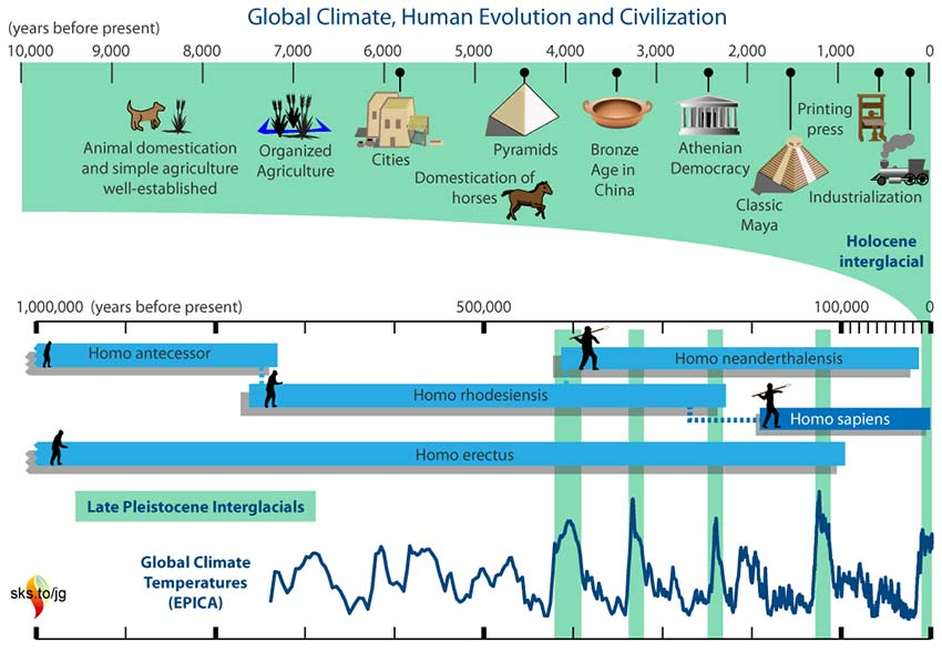Temperature and Human Civilization