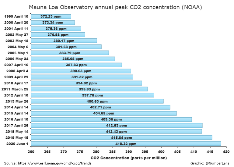 2020 06 01 dly co2 high since 1999 mlo noaa