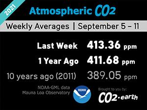 atmosferisch CO2 (wekelijks)